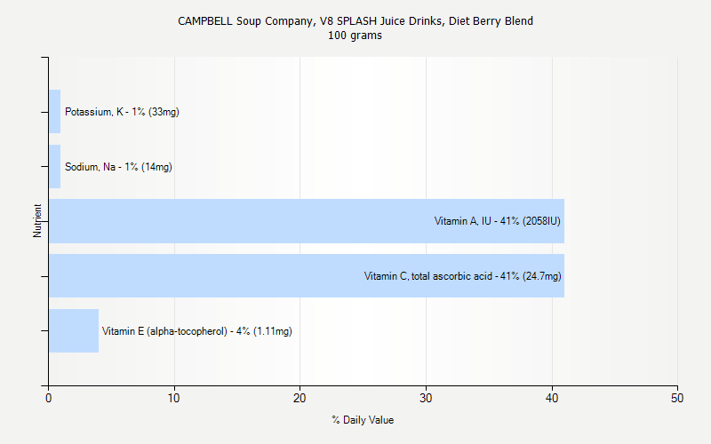 % Daily Value for CAMPBELL Soup Company, V8 SPLASH Juice Drinks, Diet Berry Blend 100 grams