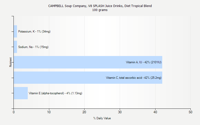 % Daily Value for CAMPBELL Soup Company, V8 SPLASH Juice Drinks, Diet Tropical Blend 100 grams