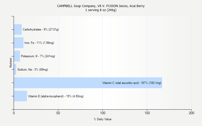 % Daily Value for CAMPBELL Soup Company, V8 V. FUSION Juices, Acai Berry 1 serving 8 oz (246g)