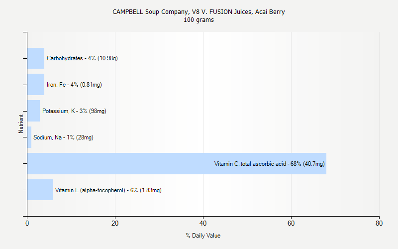 % Daily Value for CAMPBELL Soup Company, V8 V. FUSION Juices, Acai Berry 100 grams