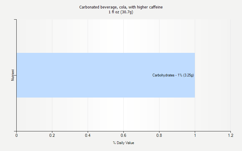 % Daily Value for Carbonated beverage, cola, with higher caffeine 1 fl oz (30.7g)