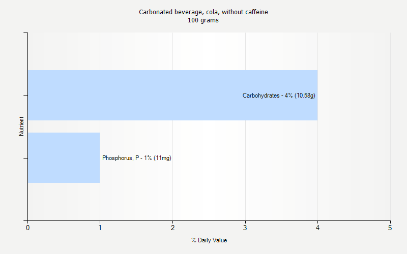 % Daily Value for Carbonated beverage, cola, without caffeine 100 grams