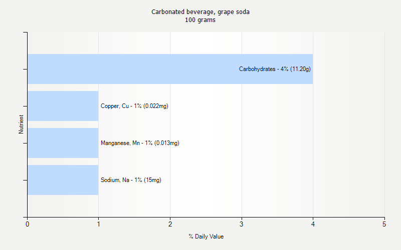 % Daily Value for Carbonated beverage, grape soda 100 grams