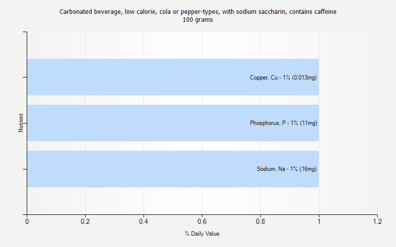 % Daily Value for Carbonated beverage, low calorie, cola or pepper-types, with sodium saccharin, contains caffeine 100 grams