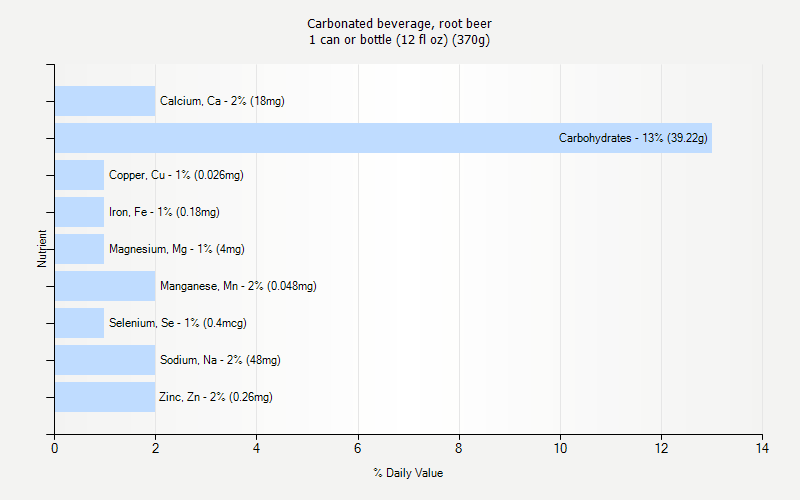 % Daily Value for Carbonated beverage, root beer 1 can or bottle (12 fl oz) (370g)