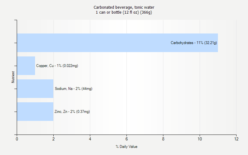 % Daily Value for Carbonated beverage, tonic water 1 can or bottle (12 fl oz) (366g)