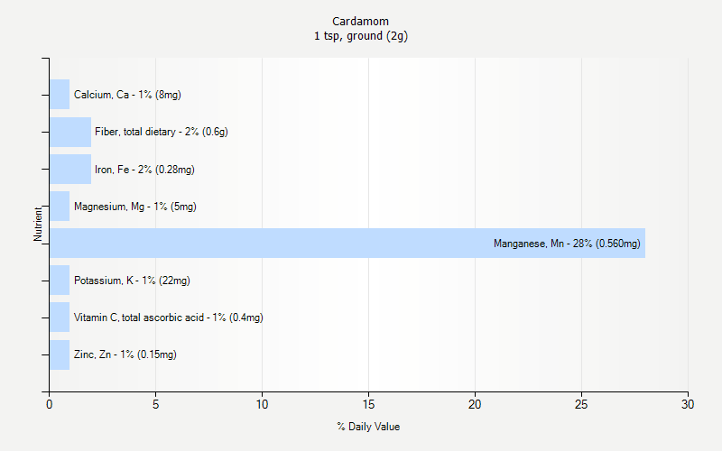 % Daily Value for Cardamom 1 tsp, ground (2g)