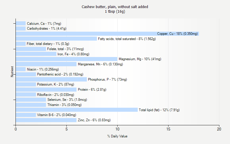 % Daily Value for Cashew butter, plain, without salt added 1 tbsp (16g)
