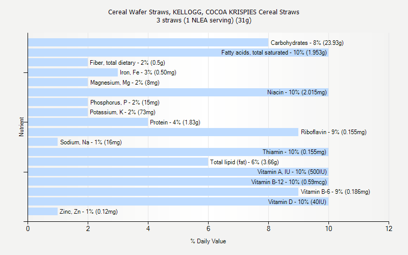% Daily Value for Cereal Wafer Straws, KELLOGG, COCOA KRISPIES Cereal Straws 3 straws (1 NLEA serving) (31g)