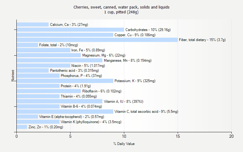 % Daily Value for Cherries, sweet, canned, water pack, solids and liquids 1 cup, pitted (248g)
