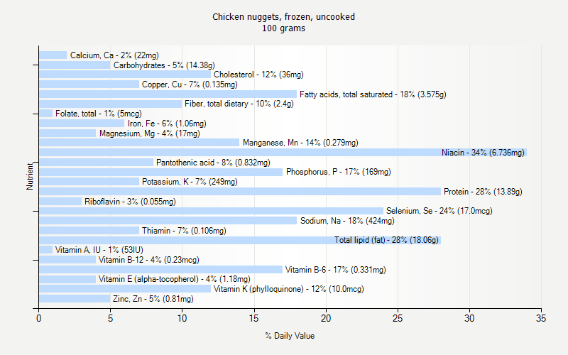 % Daily Value for Chicken nuggets, frozen, uncooked 100 grams