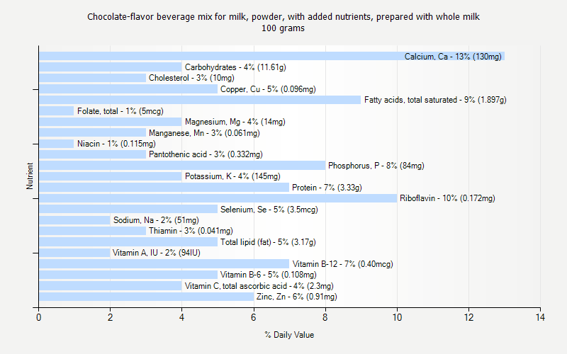 % Daily Value for Chocolate-flavor beverage mix for milk, powder, with added nutrients, prepared with whole milk 100 grams