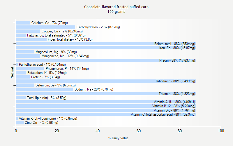 % Daily Value for Chocolate-flavored frosted puffed corn 100 grams