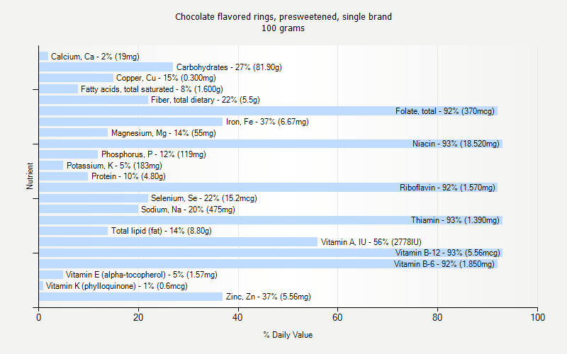 % Daily Value for Chocolate flavored rings, presweetened, single brand 100 grams