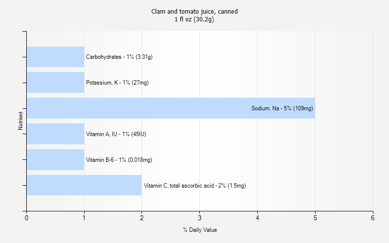 % Daily Value for Clam and tomato juice, canned 1 fl oz (30.2g)