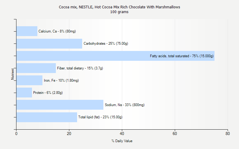 % Daily Value for Cocoa mix, NESTLE, Hot Cocoa Mix Rich Chocolate With Marshmallows 100 grams