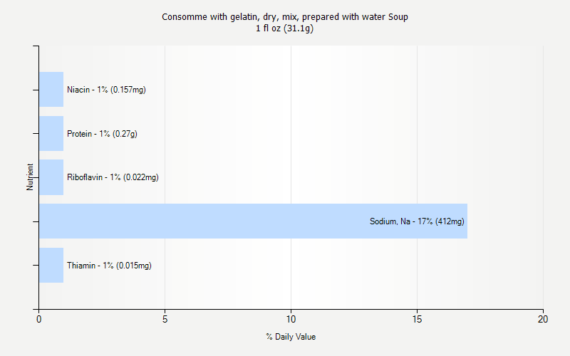 % Daily Value for Consomme with gelatin, dry, mix, prepared with water Soup 1 fl oz (31.1g)