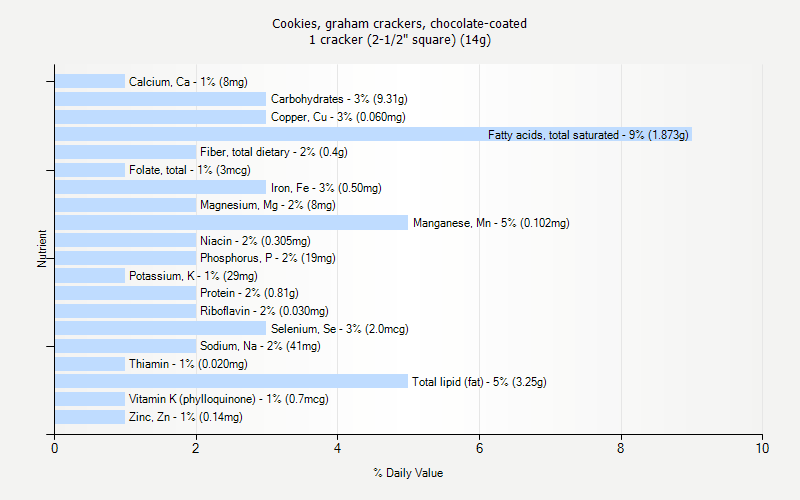 "% Daily Value for Cookies, graham crackers, chocolate-coated 1 cracker (2-1/2"" square) (14g)"