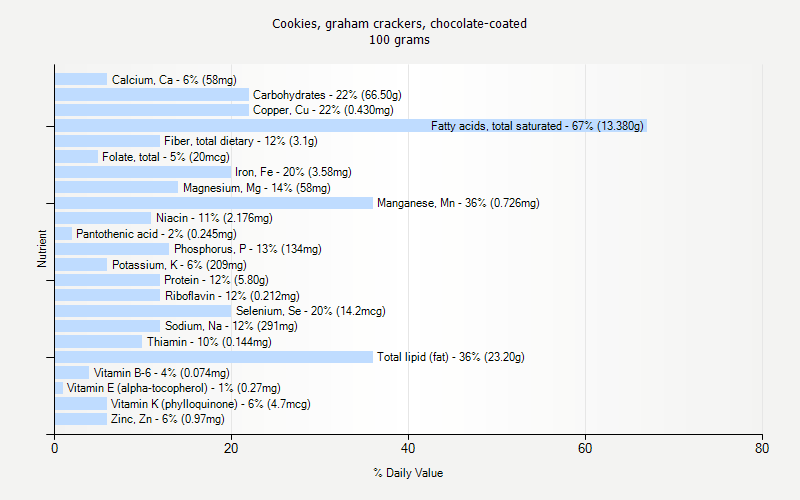 % Daily Value for Cookies, graham crackers, chocolate-coated 100 grams