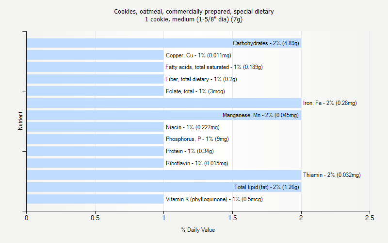"% Daily Value for Cookies, oatmeal, commercially prepared, special dietary 1 cookie, medium (1-5/8"" dia) (7g)"