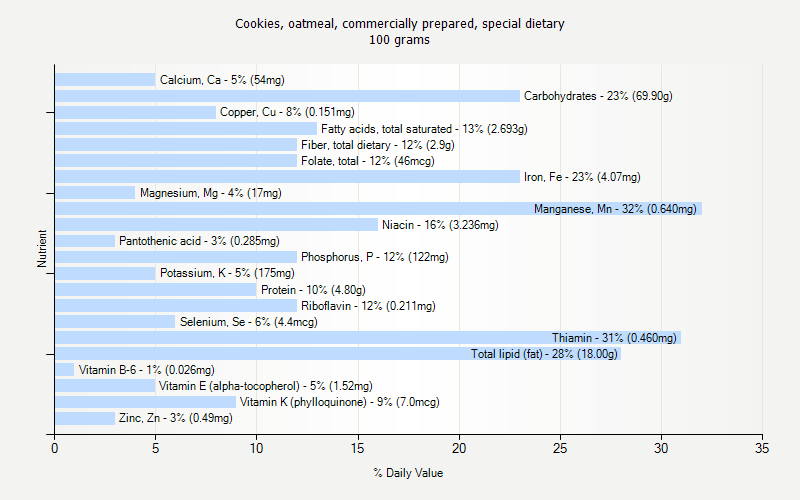 % Daily Value for Cookies, oatmeal, commercially prepared, special dietary 100 grams