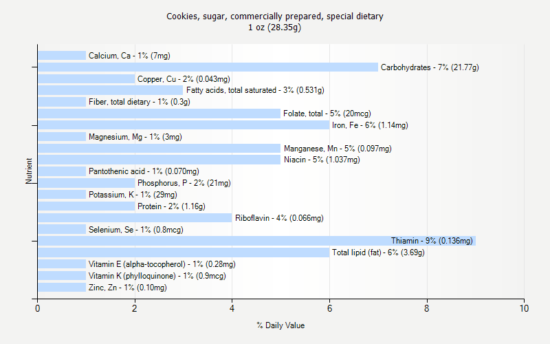 % Daily Value for Cookies, sugar, commercially prepared, special dietary 1 oz (28.35g)