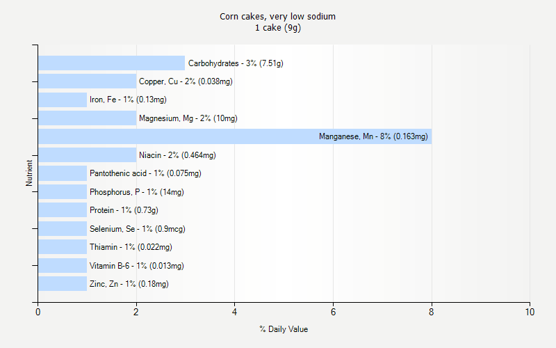 % Daily Value for Corn cakes, very low sodium 1 cake (9g)