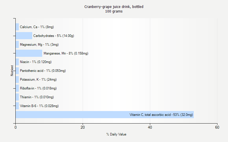 % Daily Value for Cranberry-grape juice drink, bottled 100 grams