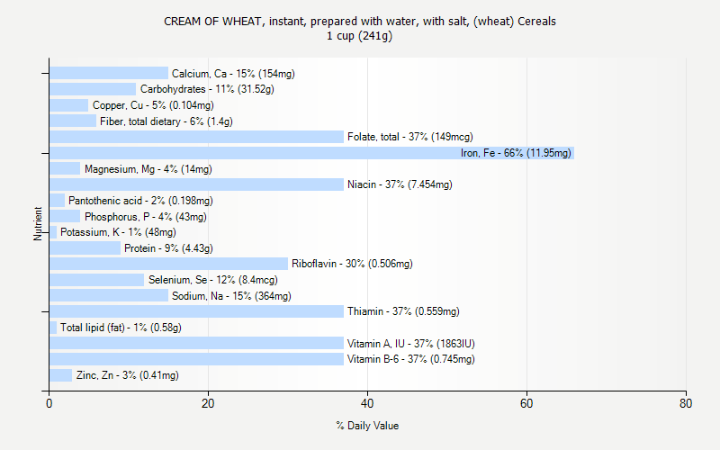 % Daily Value for CREAM OF WHEAT, instant, prepared with water, with salt, (wheat) Cereals 1 cup (241g)