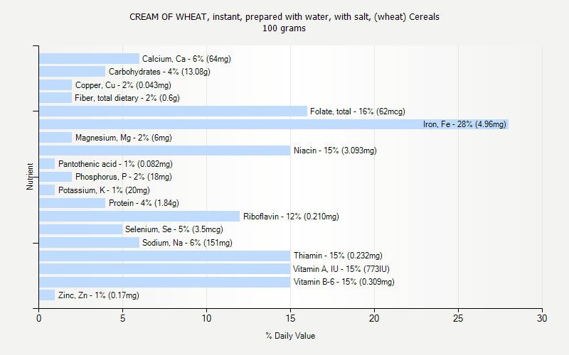 % Daily Value for CREAM OF WHEAT, instant, prepared with water, with salt, (wheat) Cereals 100 grams