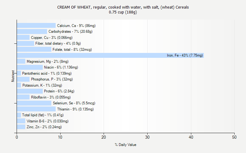 % Daily Value for CREAM OF WHEAT, regular, cooked with water, with salt, (wheat) Cereals 0.75 cup (188g)