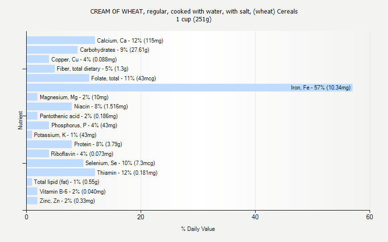 % Daily Value for CREAM OF WHEAT, regular, cooked with water, with salt, (wheat) Cereals 1 cup (251g)