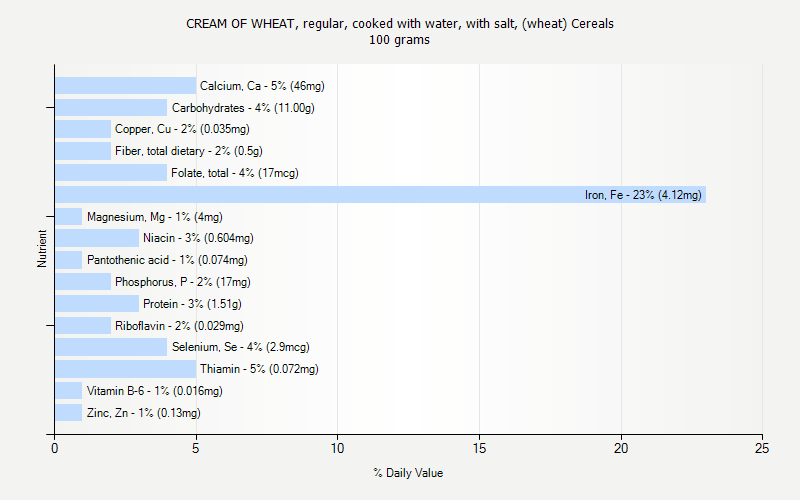% Daily Value for CREAM OF WHEAT, regular, cooked with water, with salt, (wheat) Cereals 100 grams