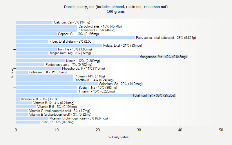 % Daily Value for Danish pastry, nut (includes almond, raisin nut, cinnamon nut) 100 grams
