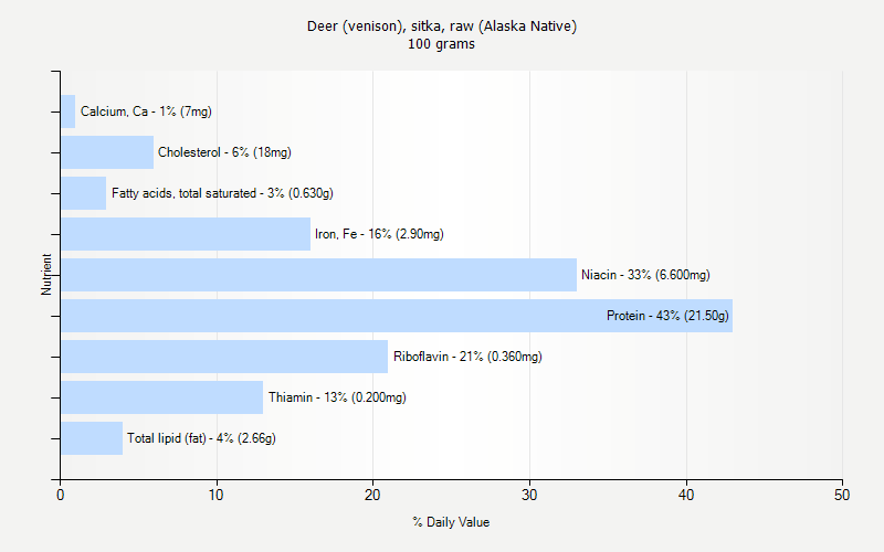 % Daily Value for Deer (venison), sitka, raw (Alaska Native) 100 grams