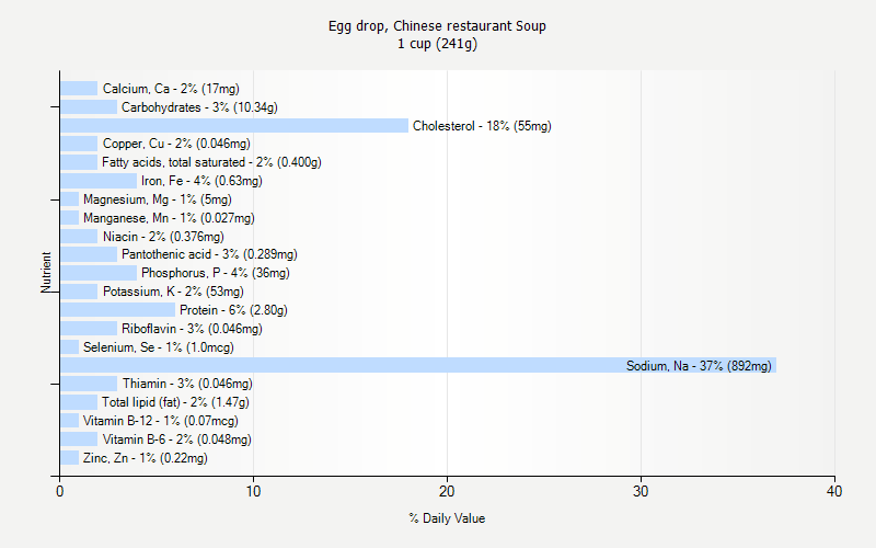 % Daily Value for Egg drop, Chinese restaurant Soup 1 cup (241g)