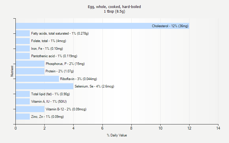 % Daily Value for Egg, whole, cooked, hard-boiled 1 tbsp (8.5g)