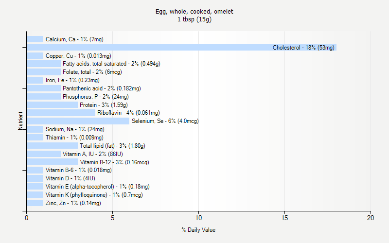 % Daily Value for Egg, whole, cooked, omelet 1 tbsp (15g)