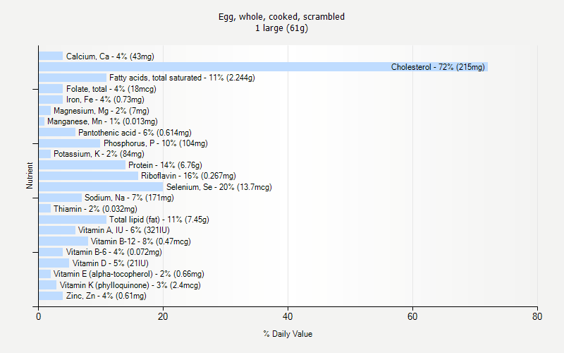 % Daily Value for Egg, whole, cooked, scrambled 1 large (61g)