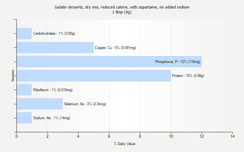 % Daily Value for Gelatin desserts, dry mix, reduced calorie, with aspartame, no added sodium 1 tbsp (9g)