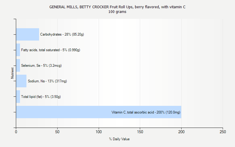 % Daily Value for GENERAL MILLS, BETTY CROCKER Fruit Roll Ups, berry flavored, with vitamin C 100 grams
