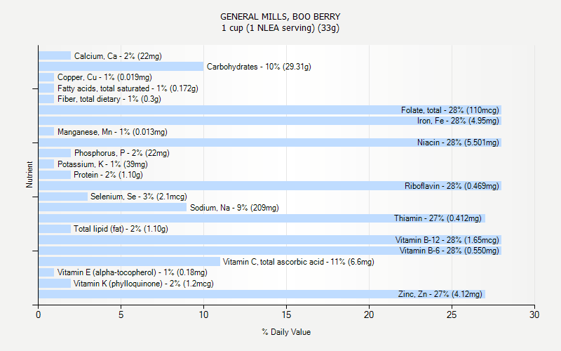 % Daily Value for GENERAL MILLS, BOO BERRY 1 cup (1 NLEA serving) (33g)