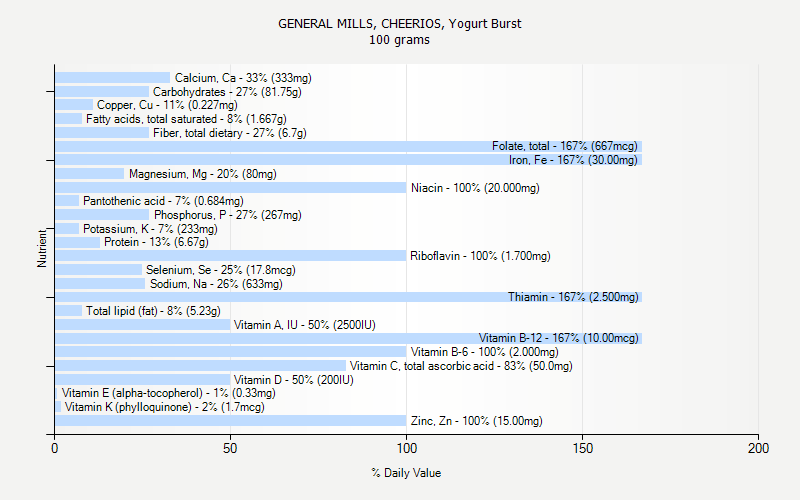 % Daily Value for GENERAL MILLS, CHEERIOS, Yogurt Burst 100 grams