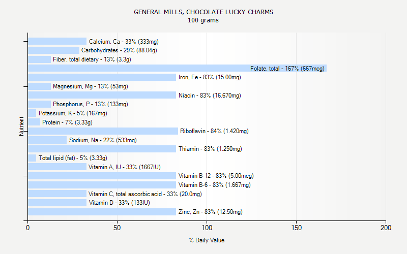 % Daily Value for GENERAL MILLS, CHOCOLATE LUCKY CHARMS 100 grams