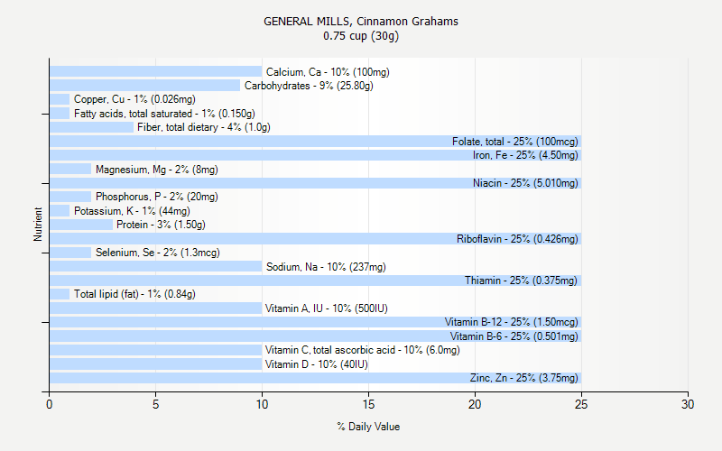 % Daily Value for GENERAL MILLS, Cinnamon Grahams 0.75 cup (30g)