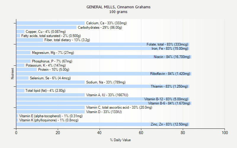 % Daily Value for GENERAL MILLS, Cinnamon Grahams 100 grams