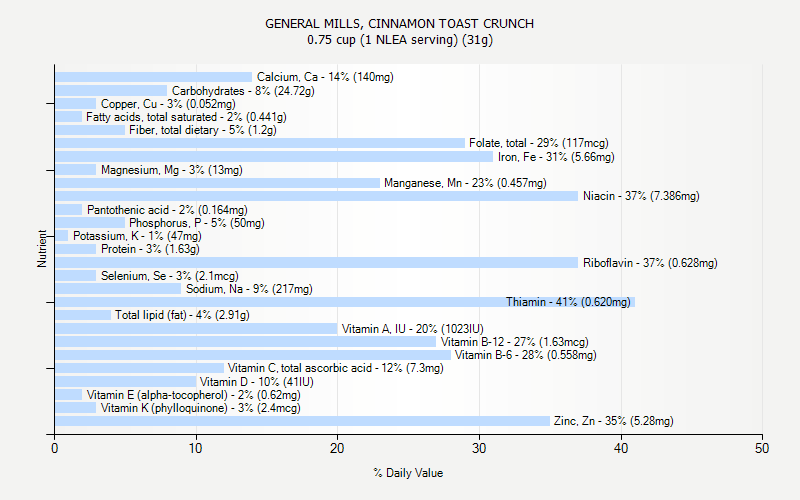 % Daily Value for GENERAL MILLS, CINNAMON TOAST CRUNCH 0.75 cup (1 NLEA serving) (31g)