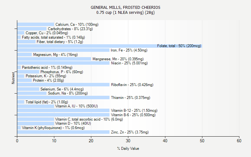 % Daily Value for GENERAL MILLS, FROSTED CHEERIOS 0.75 cup (1 NLEA serving) (28g)