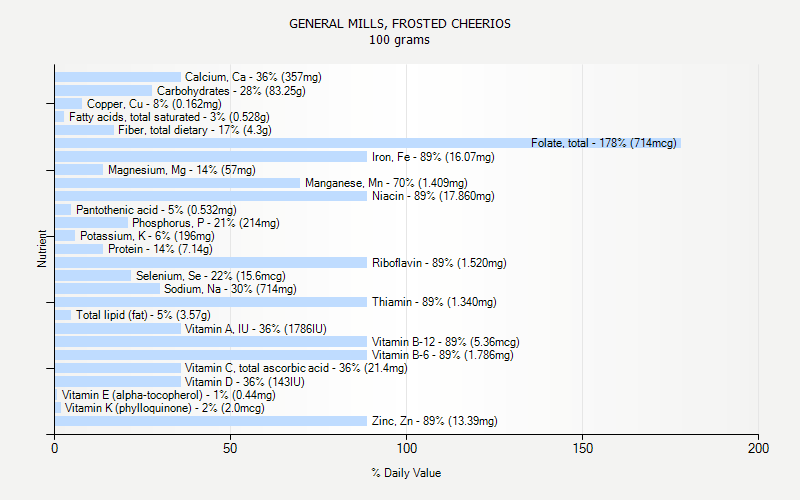 % Daily Value for GENERAL MILLS, FROSTED CHEERIOS 100 grams