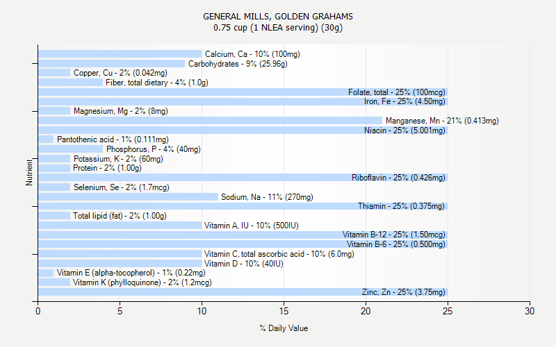 % Daily Value for GENERAL MILLS, GOLDEN GRAHAMS 0.75 cup (1 NLEA serving) (30g)